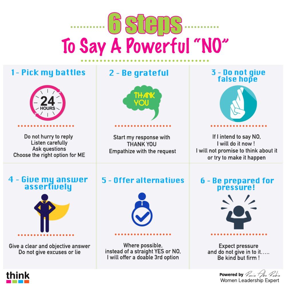 6 steps to a powerful NO_English